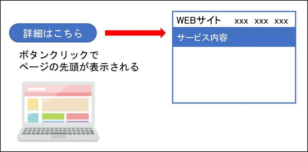 ボタンクリックでページの先頭が表示される